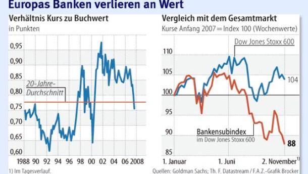 Bankaktien fallen abermals in Ungnade