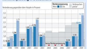 2,5 Prozent Aufschlag für die Rentner