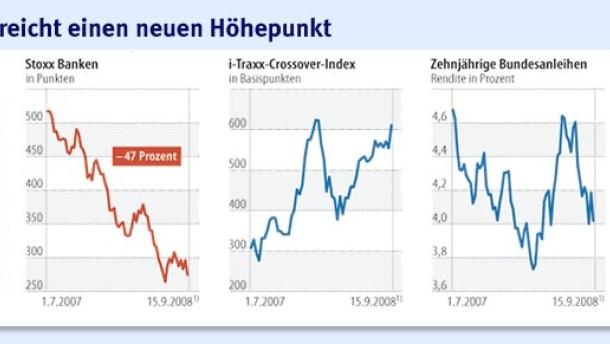 Tiefe Verunsicherung an den Finanzmärkten