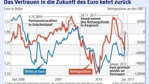 Spürbarer Sinneswandel zugunsten des Euro