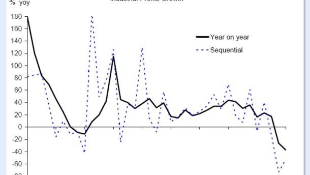 Schwache Unternehmensgewinne - stark steigende Kurse