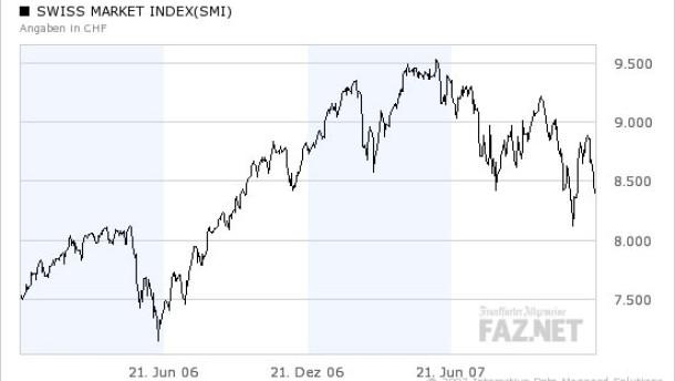 Franken und SMI-Index haben sich im abgelaufenen Jahr schwer getan