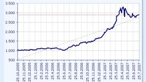 Korrektur an der serbischen Börse scheint schon wieder auszulaufen
