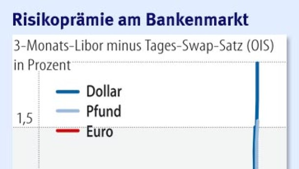 Extrem knappe Liquidität am Geldmarkt