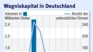 Amerikaner füllen deutsche Wagniskapitallücke