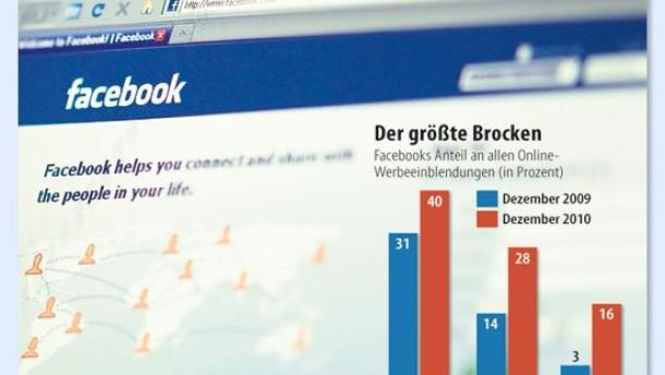 Facebooks Geschäft mit den großen Zahlen