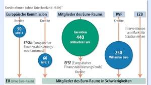 Irlands Rettung ein Gewinn für Deutschland?