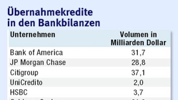 Belastung für Bankbilanzen Ende September