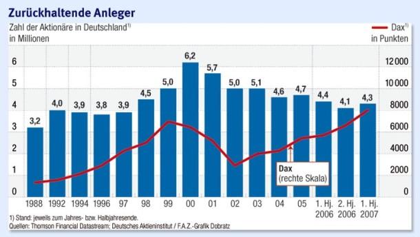 Die Zahl der Aktionäre steigt wieder