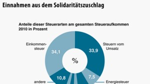 """""""Soli"""" verstößt nicht gegen das Grundgesetz"""
