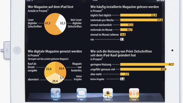 Infografik 882 / Wie Zeitschriften auf dem iPad genutzt werden