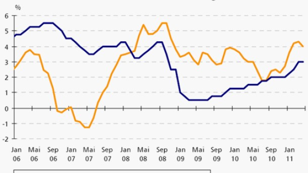 Stabile Wirtschaft spricht für israelische Anleihen