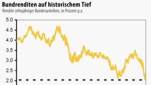 Zinsexperten rechnen mit Zehnjahresrendite von unter 2 Prozent