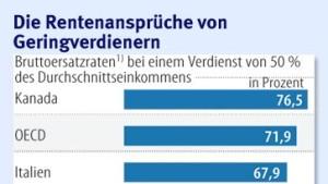 Deutsches Rentensystem widersteht der Krise noch