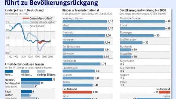 Deutschland wird trotz Familienpolitik schrumpfen