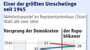 Infografik / Einer der größten Umschwünge seit 1945 / Update