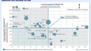 Vertrauen in Anlagen aus Südeuropa wächst