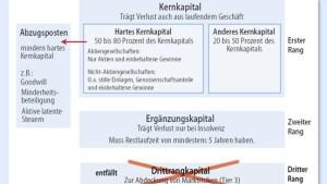 Deutschland setzt sich bei Kapitalregeln durch