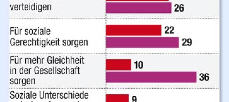 Allensbach Analyse Der Zauberklang Des Sozialismus Inland Faz