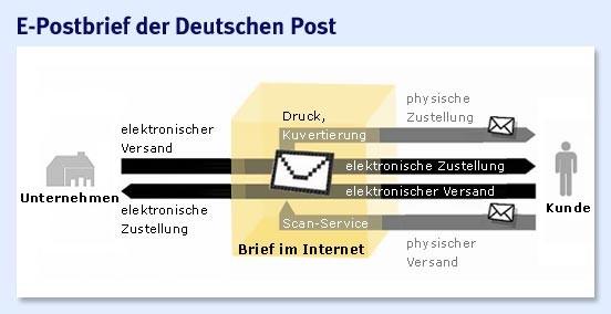 Bilderstrecke Zu Rechtssichere E Mails Post Gibt Startschuss Für