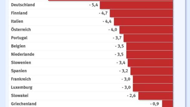 Rezession macht Deutschland zum Defizitsünder