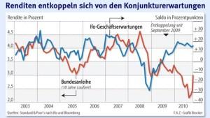 Rendite der Bundesanleihe erreicht 3 Prozent