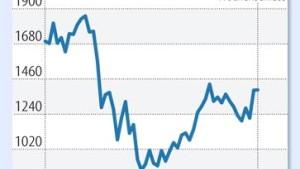 Der Silberpreis schiebt sich langsam wieder nach oben