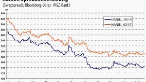 Haniel-Anleihe bringt einen Schnaps mehr an Rendite