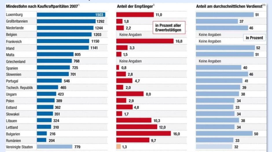 Mindestlöhne europa