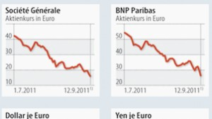 Misstrauen gegen die Banken wächst