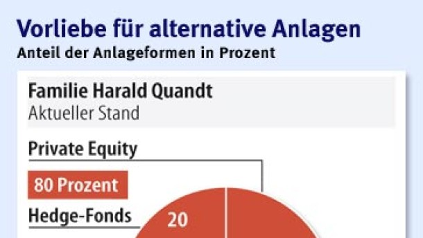 Family Office Quandt: Hoch lebe Private Equity - Finanzen ...