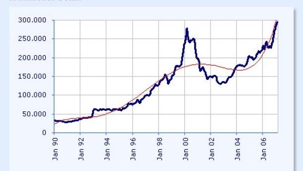 Der Markt sendet verwirrende Signale