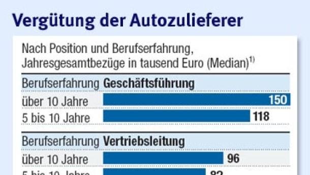 Brief Und Verbundzusteller Gehalt : Automobilzulieferer kopfprämien für ingenieure recht