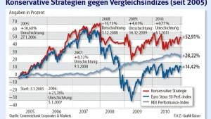 Ausgewählte Aktien sind die besseren Staatsanleihen