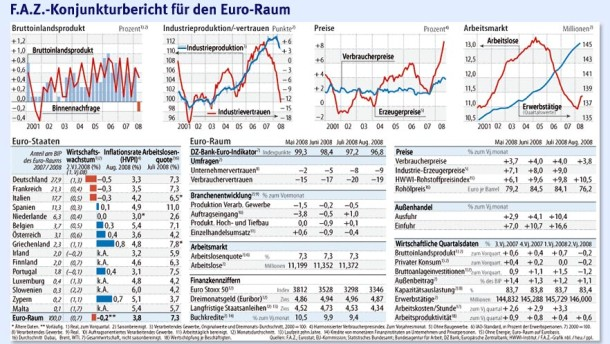 Euro-Raum am Rand der Rezession