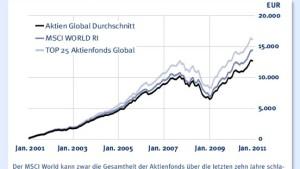 ETF-Sparpläne sind verglichen mit Fonds nicht immer die bessere Wahl
