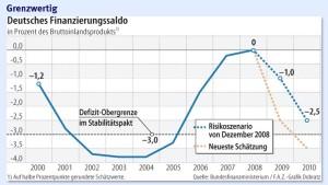 Deutschland nähert sich der Schuldengrenze