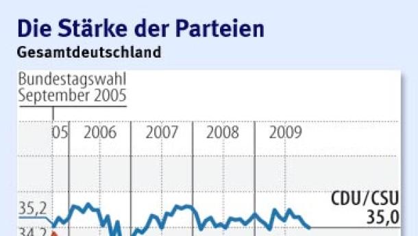 Infografik / Gesamtdeutschland / Die Stärke der Parteien