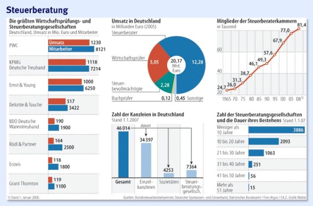 Infografik zum thema Steuerberater und STeuerberatung
