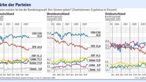Allensbach erwartet niedrige Wahlbeteiligung