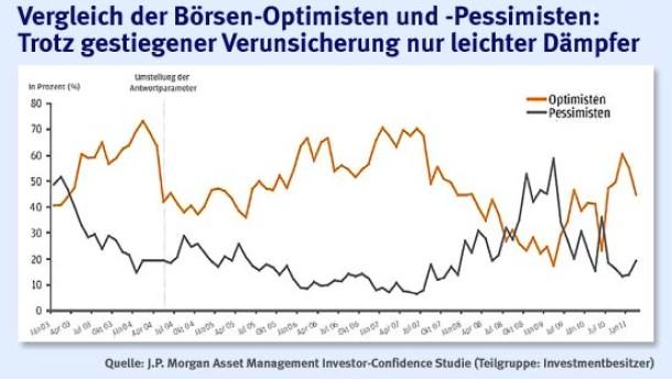 Infografik / Vergleich der Börsen-Optimisten und -Pessimisten: Trotz gestiegener Verunsicherung nur leichter Dämpfer