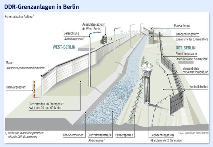 Ausgefeilte Heimtücke am DDR-Grenzzaun