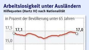 Qualifizierte Ausländer kommen in Deutschland an
