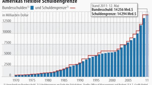 Amerikas Schulden größer als die Griechenlands