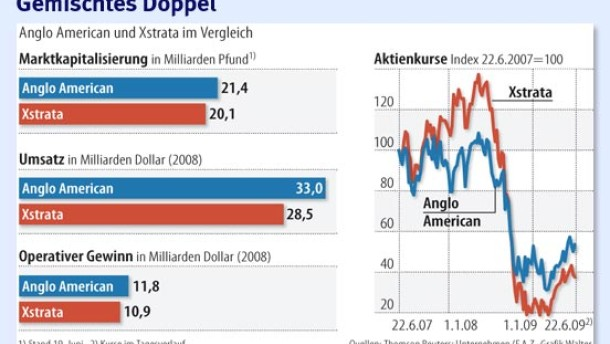 Anglo American lehnt Fusion mit Xstrata ab