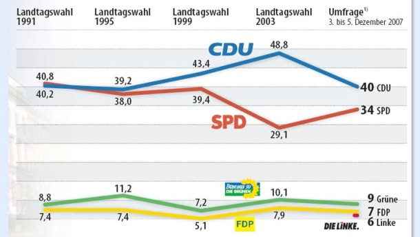 SPD verkürzt Rückstand auf CDU deutlich
