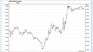 Rumänischer Leu reagiert positiv auf Zinssenkung
