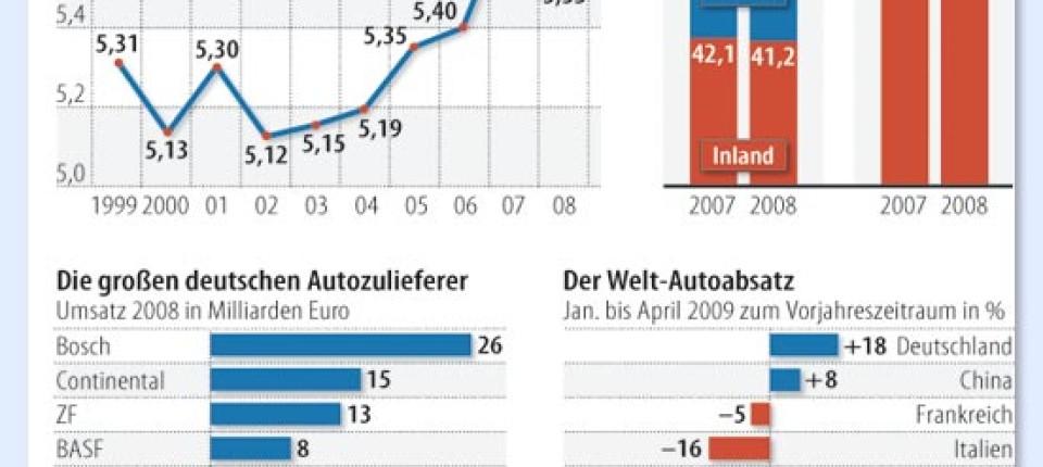 Branchen Und Märkte Autozulieferer Ein Flächenbrand Von