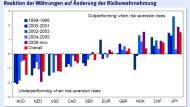 Von der Yen- zur Dollarerholung?