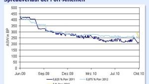 Porr-Anleihen eignen sich dosiert als Depotbeimischung